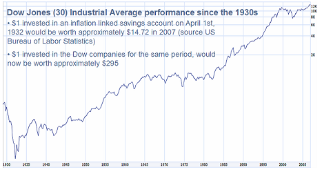 Dow Jones Historical Performance (small).png