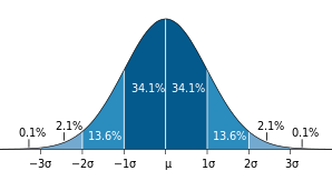 Standard Deviation Distribution.png
