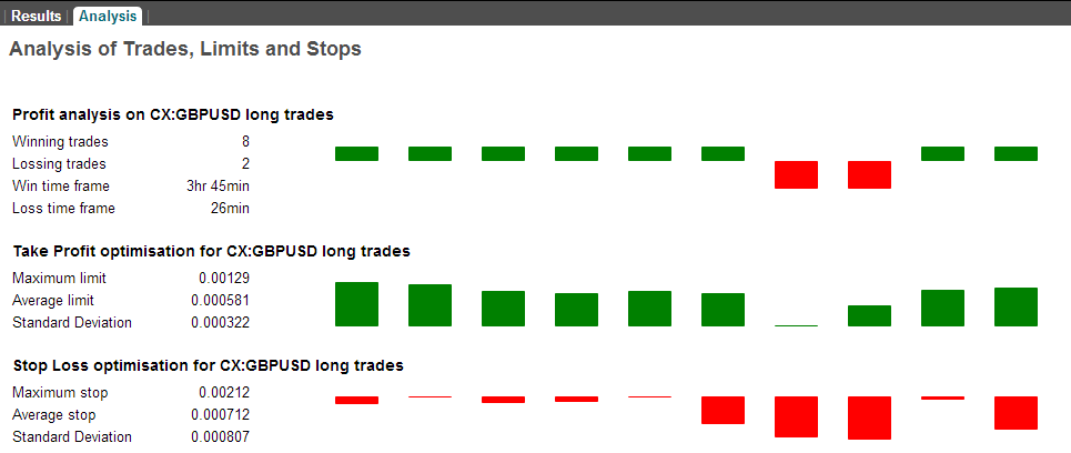 Time tested trading strategies
