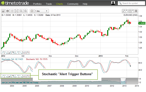 Stochastic Alert Trigger Buttons.png
