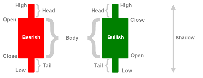 Image result for bearish candle