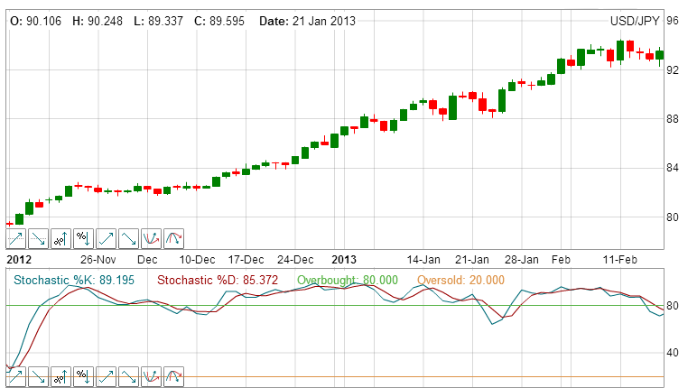 Leading indicators stochastic usdjpy 2.png