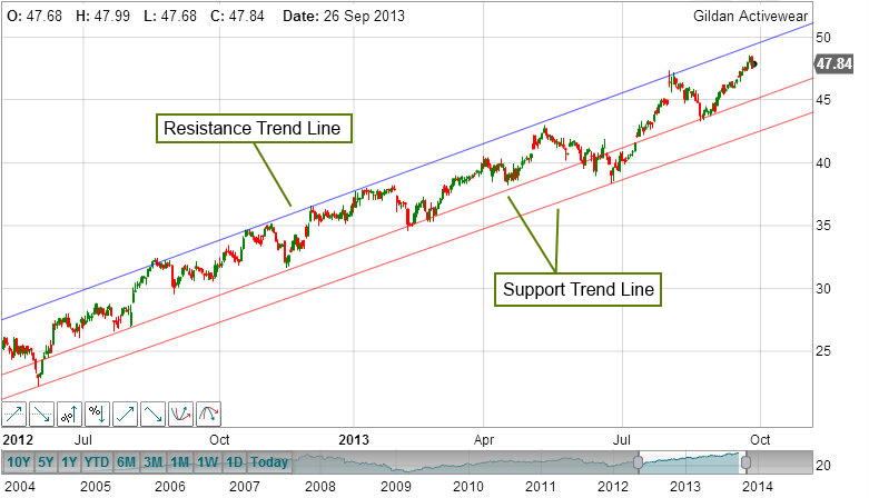 Support And Resistance Trend Channel.png