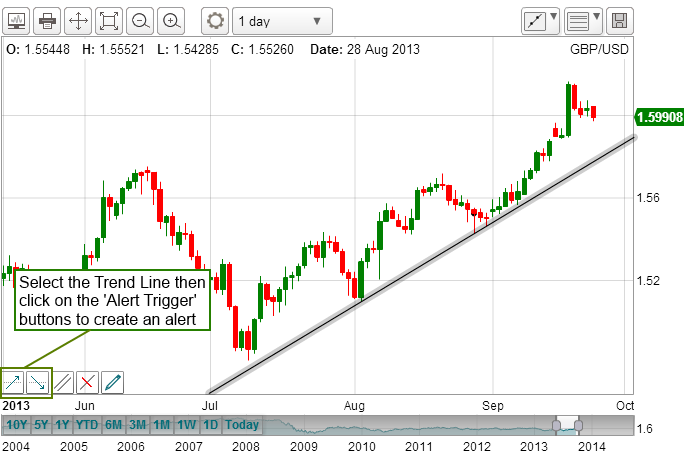 Trend Line Alert Creation 1.png