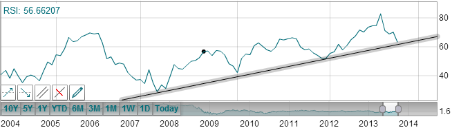 Trend Line Alert Creation 6.png
