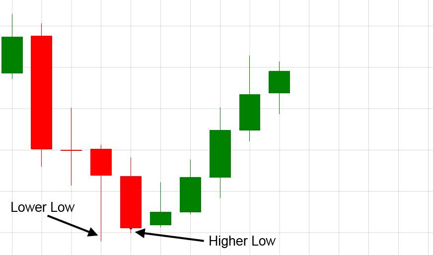 Candle stick lower lows.png