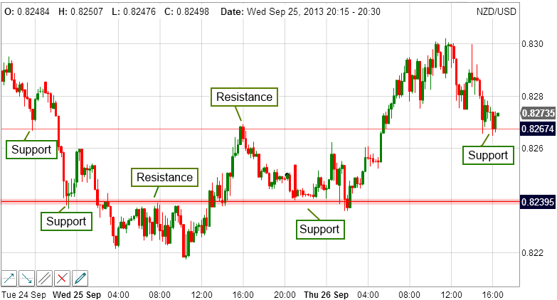 Support Resistance Levels.png