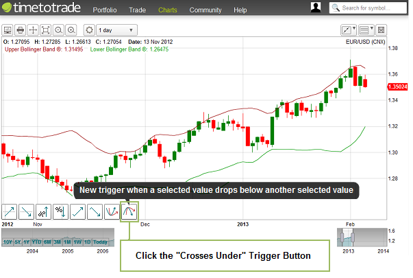 Thinkorswim alerts bollinger bands